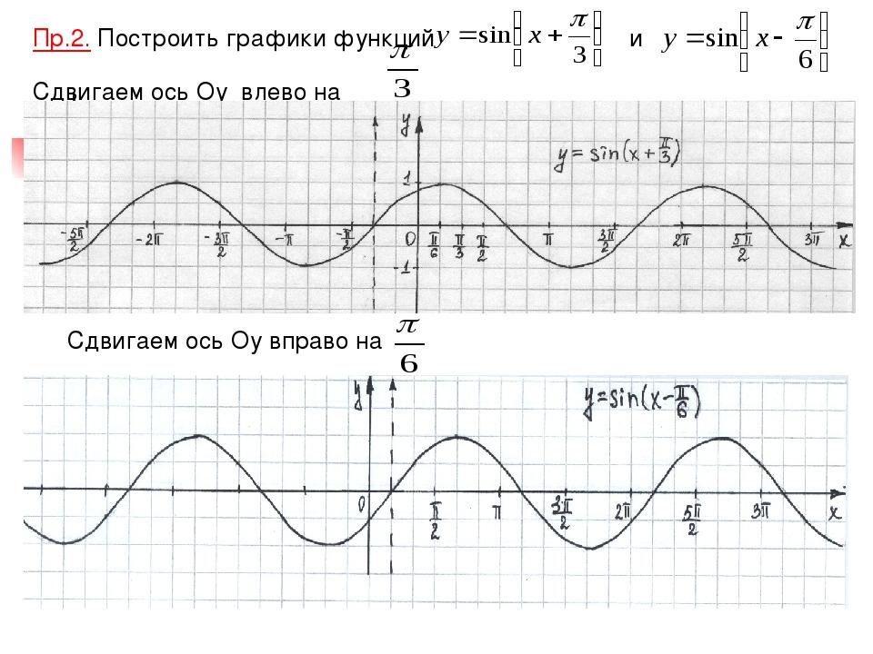 Пр.2. Построить графики функций и Сдвигаем ось Оу влево на Сдвигаем ось Оу вп...