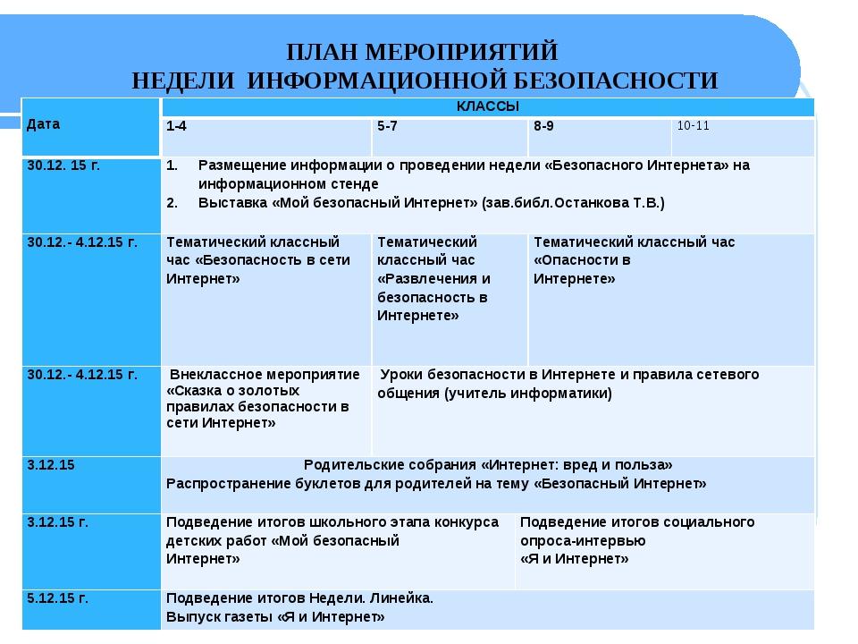 ПЛАН МЕРОПРИЯТИЙ НЕДЕЛИ ИНФОРМАЦИОННОЙ БЕЗОПАСНОСТИ  Дата КЛАССЫ 1-45-7...