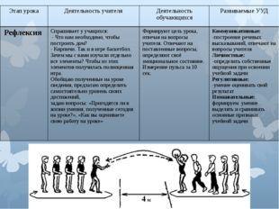 Этап урока Деятельность учителя Деятельность обучающихся Развиваемые УУД Рефл