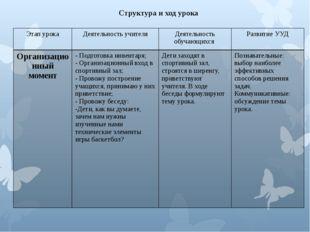 Структура и ход урока Этап урока Деятельностьучителя Деятельность обучающихся