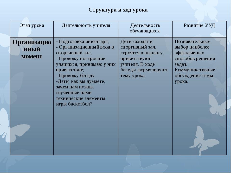 Структура и ход урока Этап урока Деятельностьучителя Деятельность обучающихся...