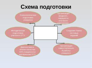 Схема подготовки Направления деятельности учителя математики по подготовке уч