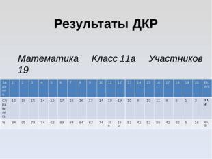 Результаты ДКР Математика Класс 11а Участников 19 Задание 1 2 3 4 5 6 7 8 9 1