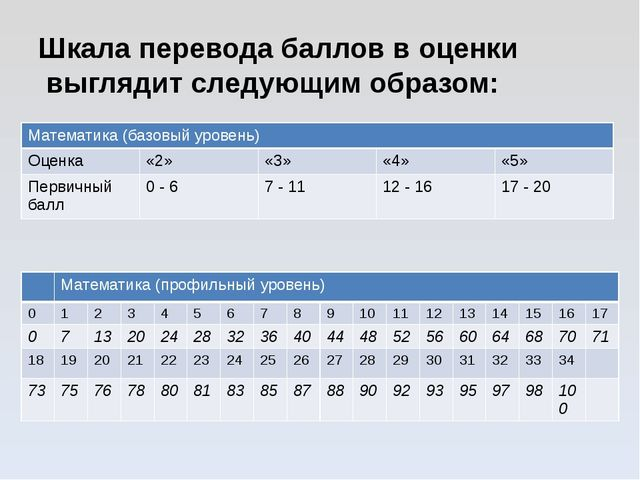 Шкала перевода баллов в оценки выглядит следующим образом:  Математика (ба...