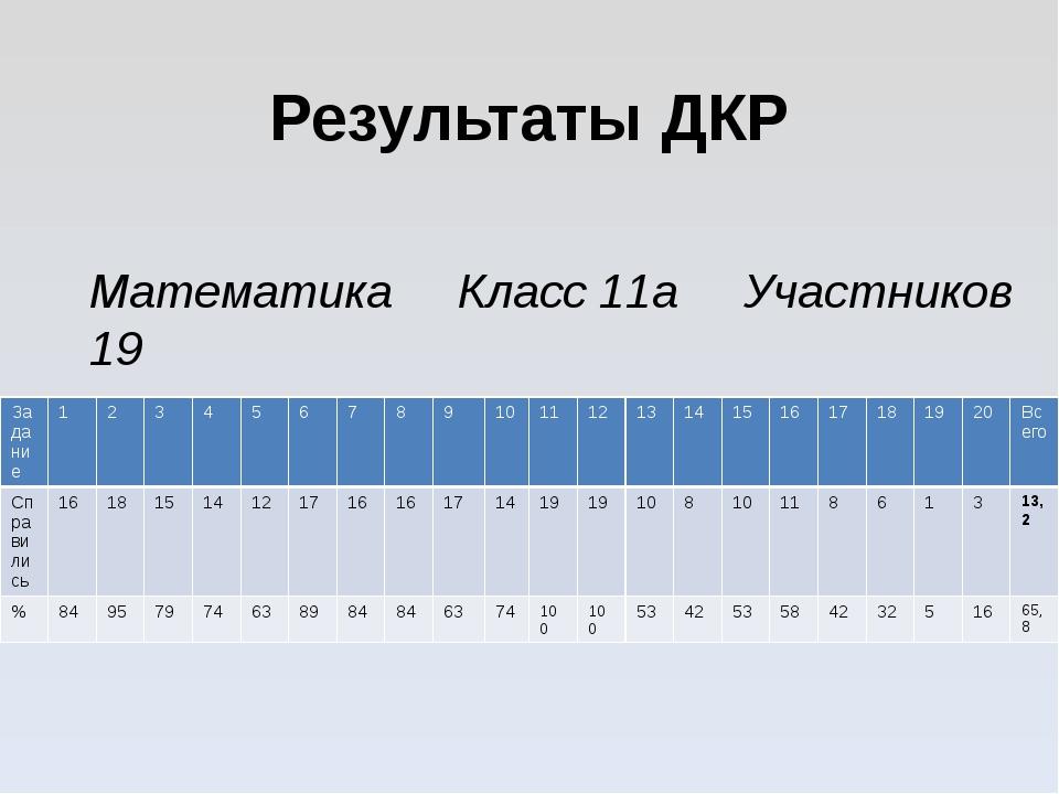 Результаты ДКР Математика Класс 11а Участников 19 Задание 1 2 3 4 5 6 7 8 9 1...