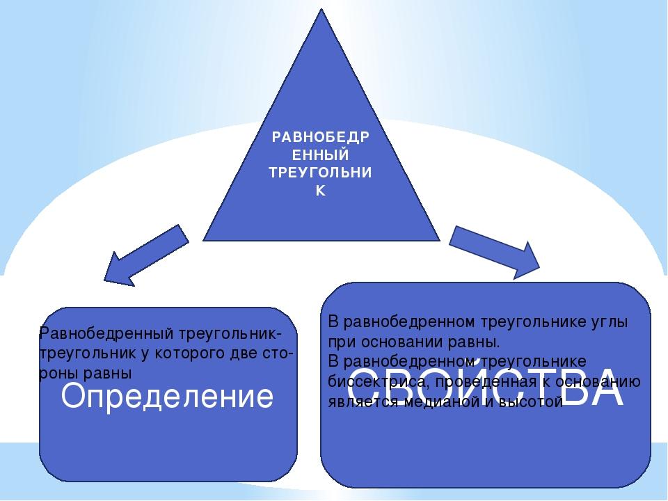 РАВНОБЕДРЕННЫЙ ТРЕУГОЛЬНИК Определение СВОЙСТВА Равнобедренный треугольник- т...