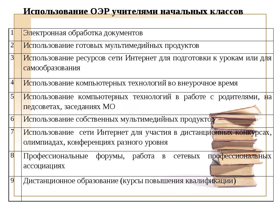 Использование ОЭР учителями начальных классов 1Электронная обработка докумен...