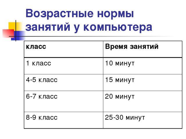Возрастные нормы занятий у компьютера классВремя занятий 1 класс10 минут 4-...