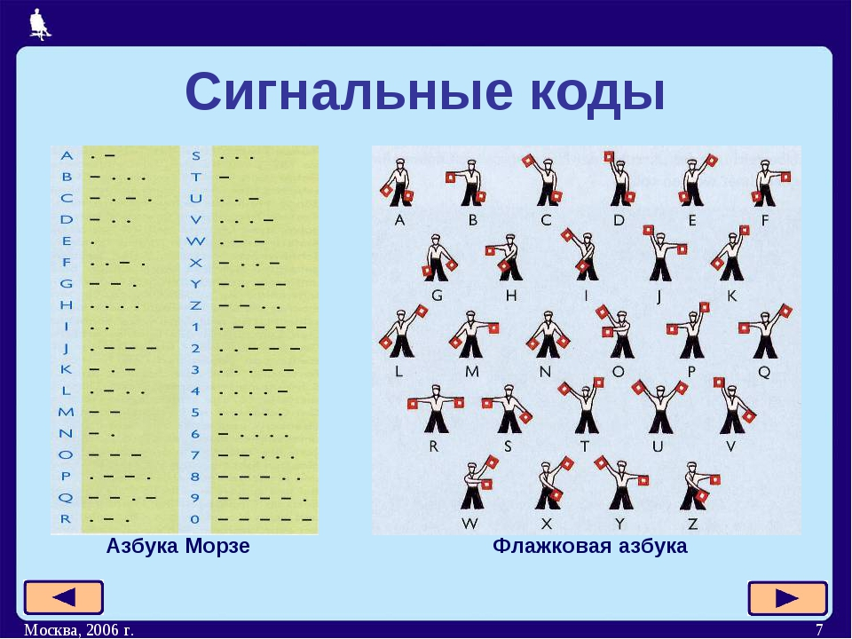 Москва, 2006 г. * Сигнальные коды Азбука Морзе Флажковая азбука Москва, 2006 г.