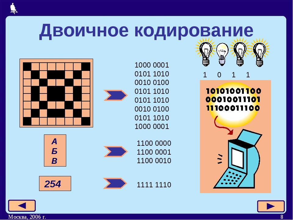 Москва, 2006 г. * Двоичное кодирование 1000 0001 0101 1010 0010 0100 0101 101...