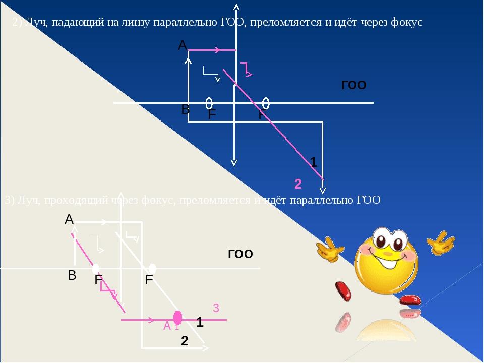 2) Луч, падающий на линзу параллельно ГОО, преломляется и идёт через фокус 3)...