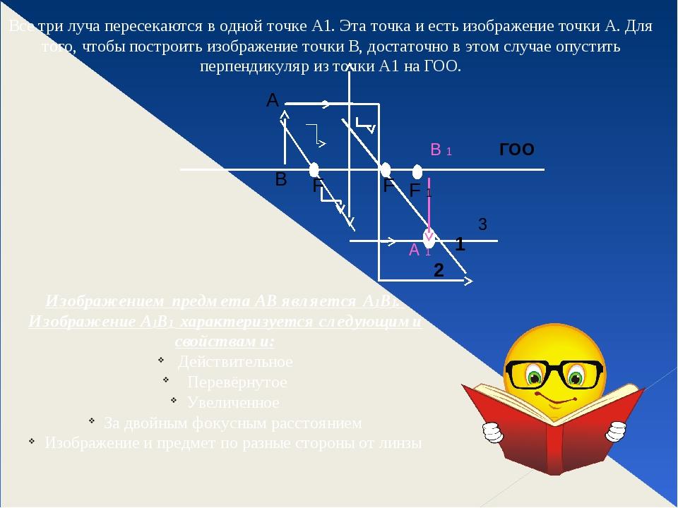 Все три луча пересекаются в одной точке А1. Эта точка и есть изображение точк...
