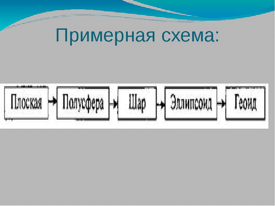 Примерная схема: