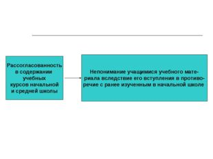 Рассогласованность в содержании учебных курсов начальной и средней школы Непо