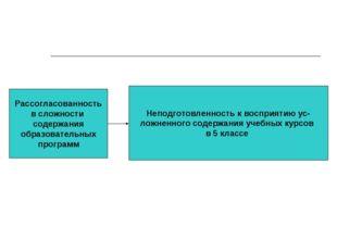 Рассогласованность в сложности содержания образовательных программ Неподготов