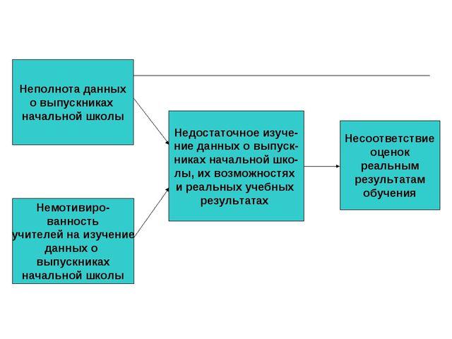 Неполнота данных о выпускниках начальной школы Немотивиро- ванность учителей...