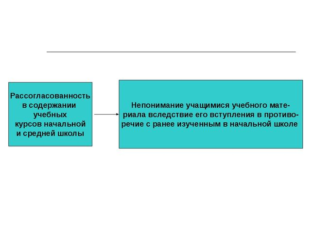 Рассогласованность в содержании учебных курсов начальной и средней школы Непо...
