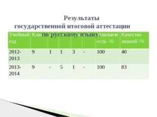 Результаты государственной итоговой аттестации по русскому языку. Учебный го