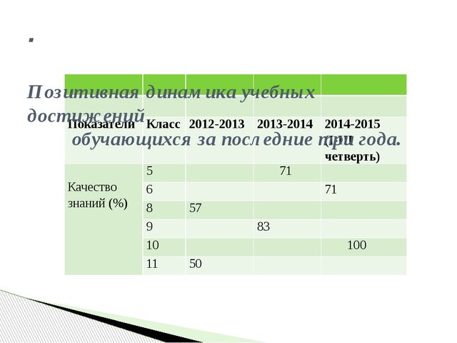 . Позитивная динамика учебных достижений обучающихся за последние три года. ...