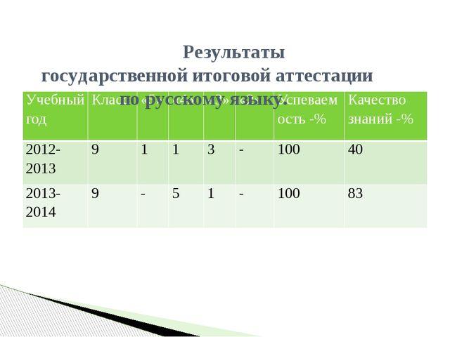 Результаты государственной итоговой аттестации по русскому языку. Учебный го...