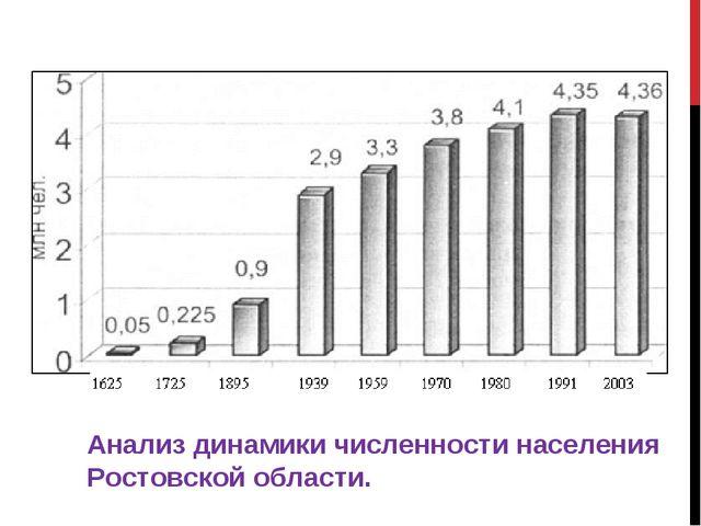 Анализ динамики численности населения Ростовской области.