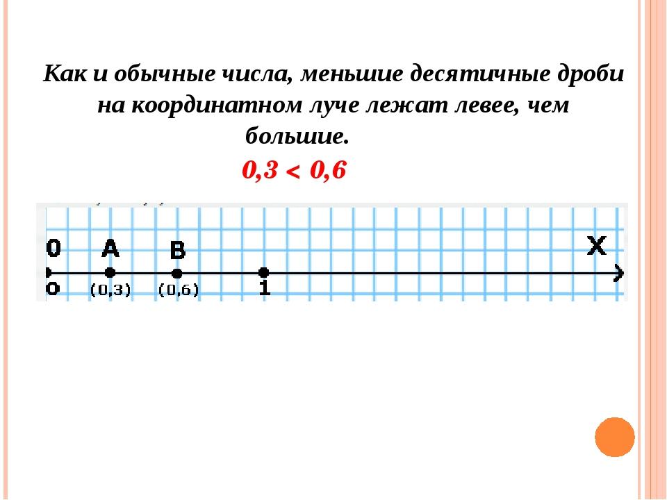 Как и обычные числа, меньшие десятичные дроби на координатном луче лежат леве...