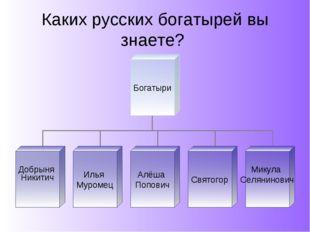 Каких русских богатырей вы знаете?