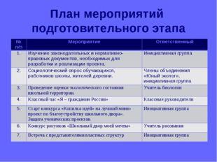 План мероприятий подготовительного этапа № п/пМероприятиеОтветственный 1.