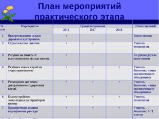 План мероприятий практического этапа    № п/пМероприятиеСроки исполне
