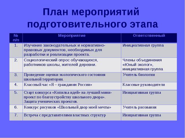 План мероприятий подготовительного этапа № п/пМероприятиеОтветственный 1....