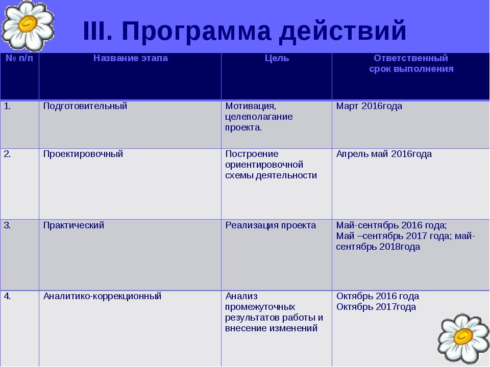 III. Программа действий № п/пНазвание этапаЦельОтветственный срок выполнен...