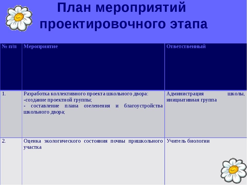 План мероприятий проектировочного этапа № п/пМероприятиеОтветственный 1.Ра...