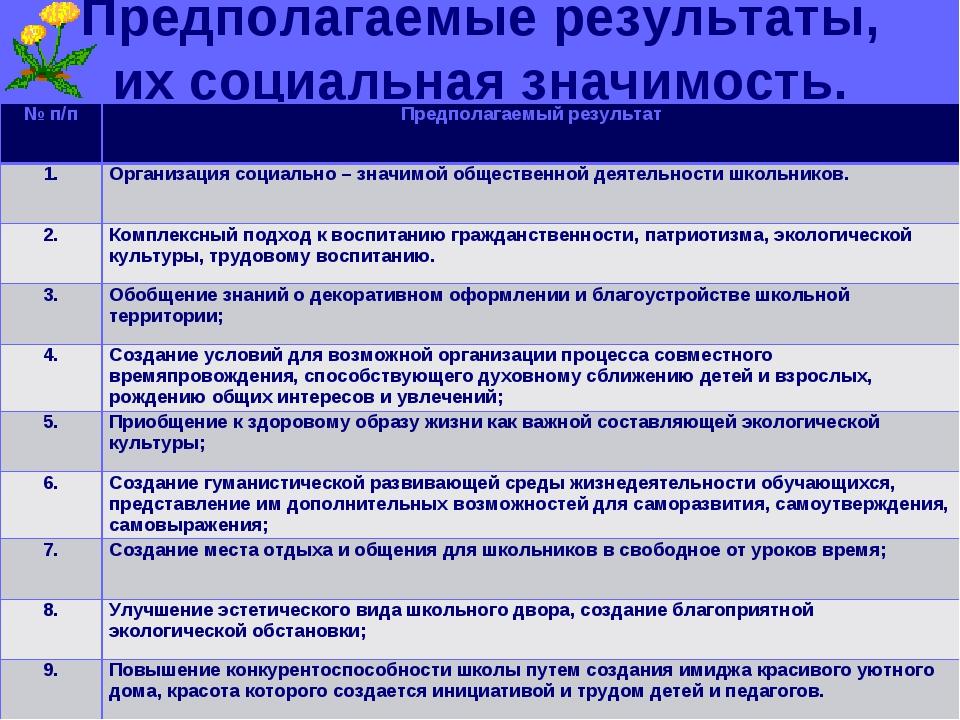 Предполагаемые результаты, их социальная значимость. № п/пПредполагаемый рез...