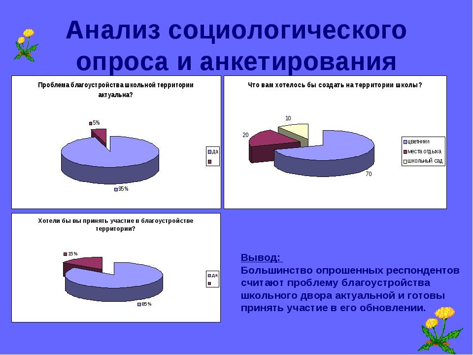 Анализ социологического опроса и анкетирования Вывод: Большинство опрошенных...