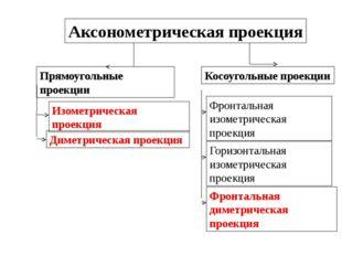 Аксонометрическаяпроекция Прямоугольные проекции Косоугольные проекции Изоме