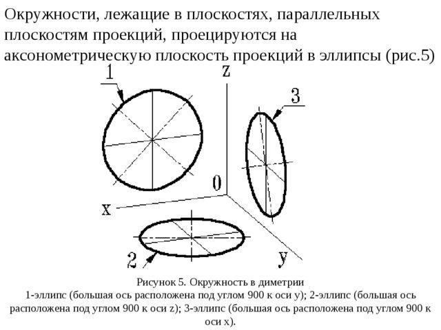Окружности, лежащие в плоскостях, параллельных плоскостям проекций, проецирую...