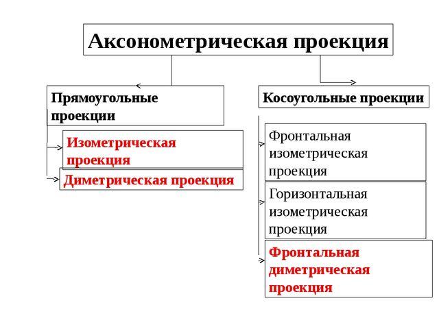 Аксонометрическаяпроекция Прямоугольные проекции Косоугольные проекции Изоме...