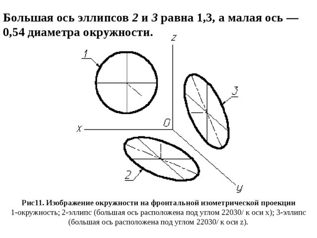 Большая ось эллипсов2и3равна 1,3, а малая ось — 0,54 диаметра окружности....