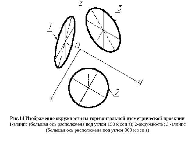 Рис.14 Изображение окружности на горизонтальной изометрической проекции 1-элл...