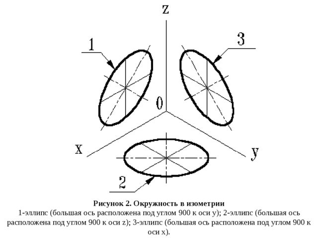 Рисунок 2. Окружность в изометрии 1-эллипс (большая ось расположена под углом...