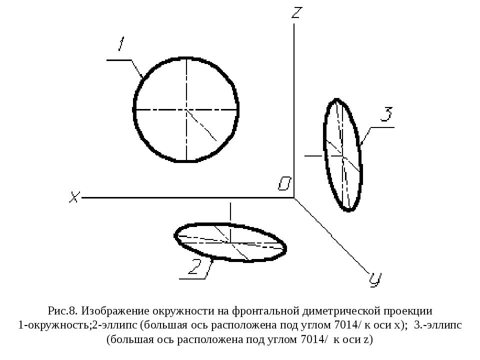 Рис.8. Изображение окружности на фронтальной диметрической проекции 1-окружно...