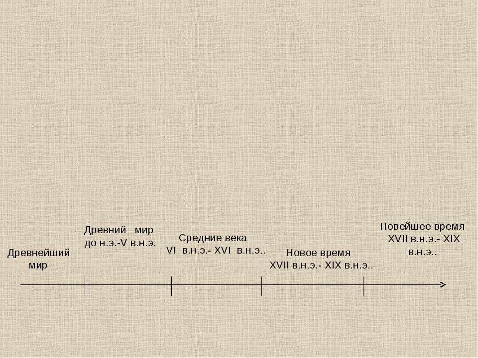 Древнейший мир Древний мир до н.э.-V в.н.э. Средние века VI в.н.э.- XVI в.н....