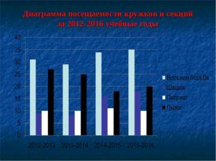 Диаграмма посещаемости кружков и секций за 2012-2016 учебные годы