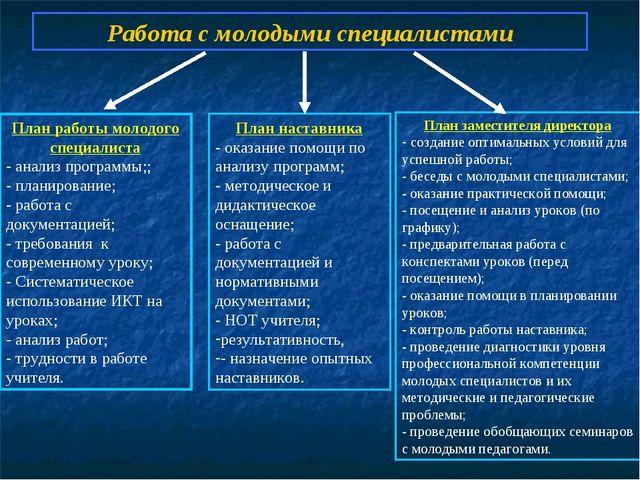 План работы молодого специалиста - анализ программы;; - планирование; - работ...