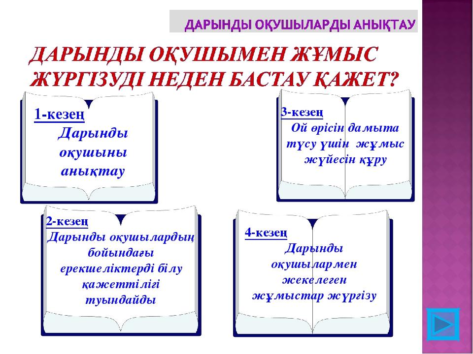 1-кезең Дарынды оқушыны анықтау 2-кезең Дарынды оқушылардың бойындағы ерекшел...