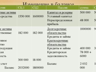 Изменение в балансе Актив СЦ.1 СЦ2 Пассив сумма СЦ 1 Внеоборотныеактивы Основ