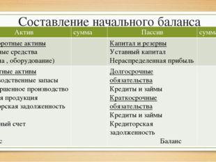 Составление начального баланса Актив сумма Пассив сумма Внеоборотныеактивы Ос