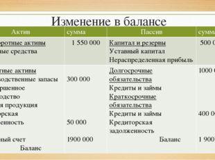 Изменение в балансе Актив сумма Пассив сумма Внеоборотныеактивы Основныесредс