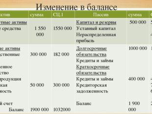 Изменение в балансе Актив сумма СЦ.1 Пассив сумма СЦ 1 Внеоборотныеактивы Осн