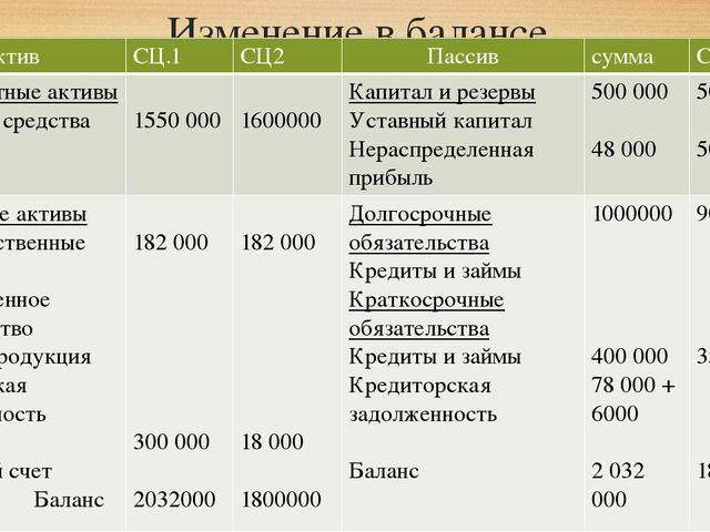 Изменение в балансе Актив СЦ.1 СЦ2 Пассив сумма СЦ 1 Внеоборотныеактивы Основ...